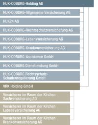 Unternehmensstruktur Huk Coburg